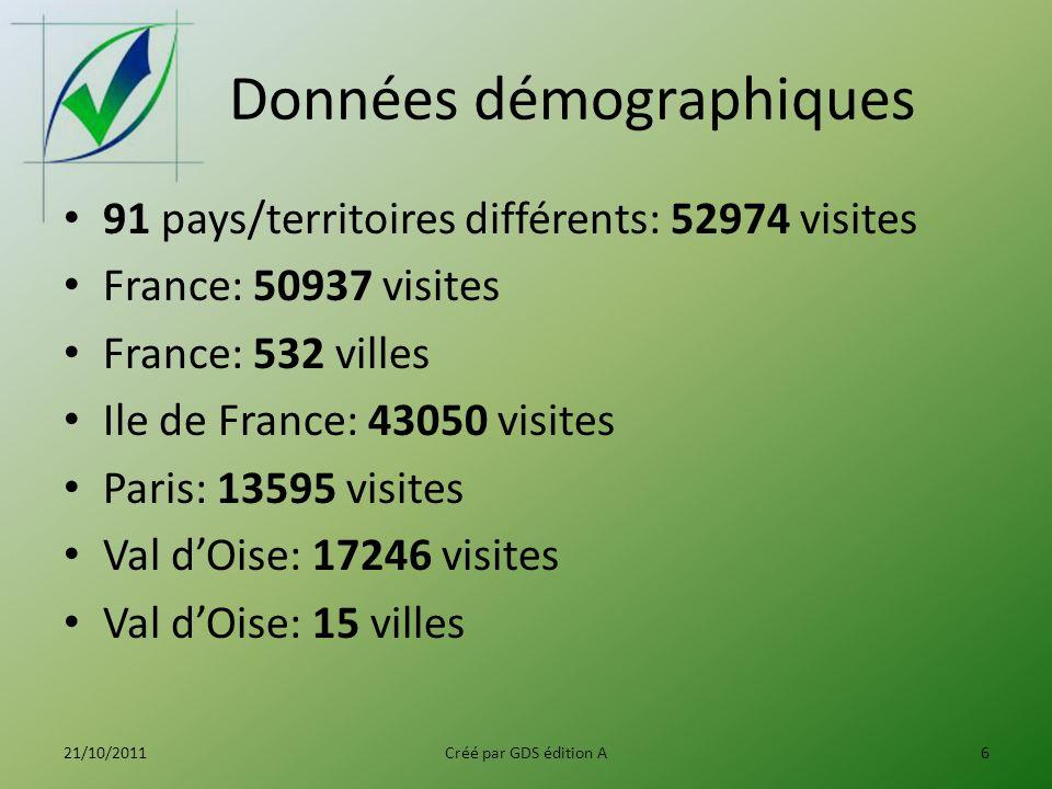 Données démographiques 91 pays/territoires différents: 52974 visites France: 50937 visites France: 532 villes Ile de France: 43050 visites Paris: 13595 visites Val dOise: 17246 visites Val dOise: 15 villes 21/10/2011Créé par GDS édition A6