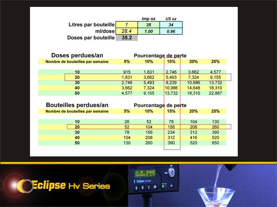Les systèmes Eclipse Hv sont prêts pour être utilisés avec votre système POS ou votre caisse enregistreuse utilisant les protocoles standard dinterface incluant celui de Micros.