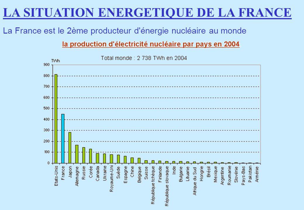 La France est le 2ème producteur d'énergie nucléaire au monde LA SITUATION ENERGETIQUE DE LA FRANCE