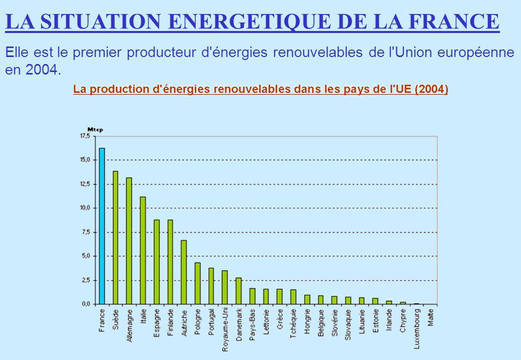 Elle est le premier producteur d'énergies renouvelables de l'Union européenne en 2004. LA SITUATION ENERGETIQUE DE LA FRANCE