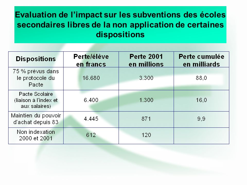 Evaluation de limpact sur les subventions des écoles secondaires libres de la non application de certaines dispositions