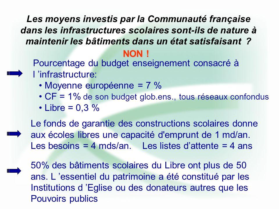 Les moyens investis par la Communauté française dans les infrastructures scolaires sont-ils de nature à maintenir les bâtiments dans un état satisfaisant .