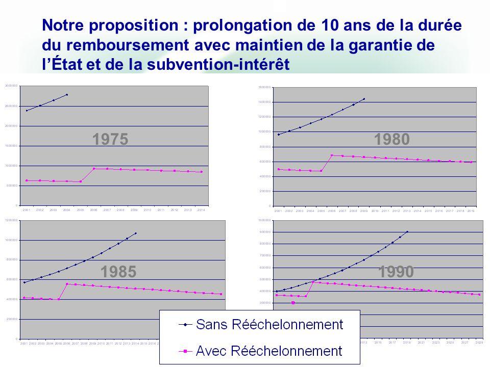 19801975 19851990 Notre proposition : prolongation de 10 ans de la durée du remboursement avec maintien de la garantie de lÉtat et de la subvention-intérêt