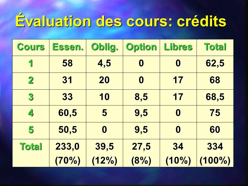 Évaluation des cours: crédits CoursEssen.Oblig.OptionLibresTotal 1584,50062,5 2312001768 333108,51768,5 460,559,5075 550,509,5060 Total233,0(70%)39,5(