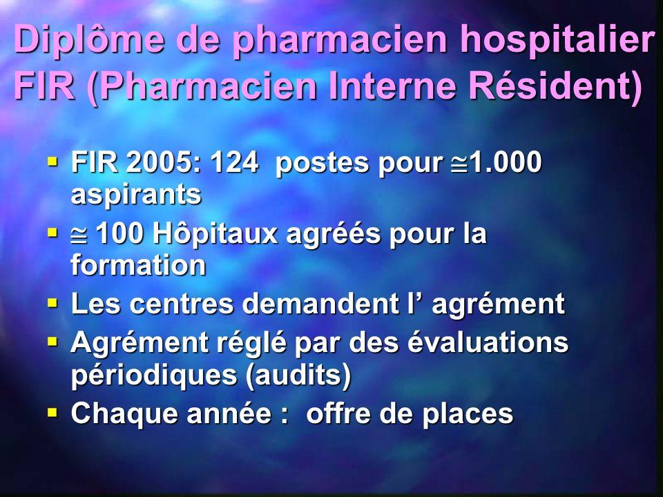 FIR 2005: 124 postes pour 1.000 aspirants FIR 2005: 124 postes pour 1.000 aspirants 100 Hôpitaux agréés pour la formation 100 Hôpitaux agréés pour la