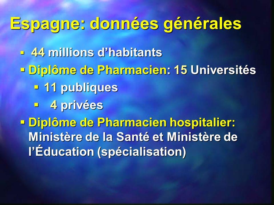 Espagne: données générales 44 millions dhabitants 44 millions dhabitants Diplôme de Pharmacien: 15 Universités Diplôme de Pharmacien: 15 Universités 1