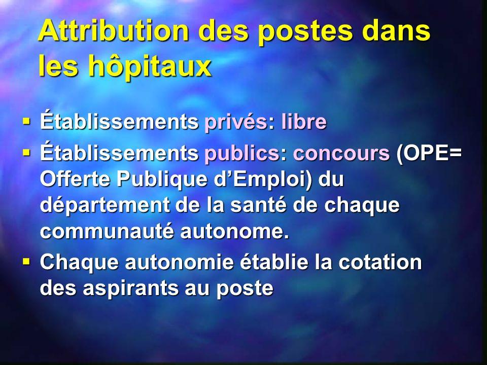 Attribution des postes dans les hôpitaux Établissements privés: libre Établissements privés: libre Établissements publics: concours (OPE= Offerte Publ