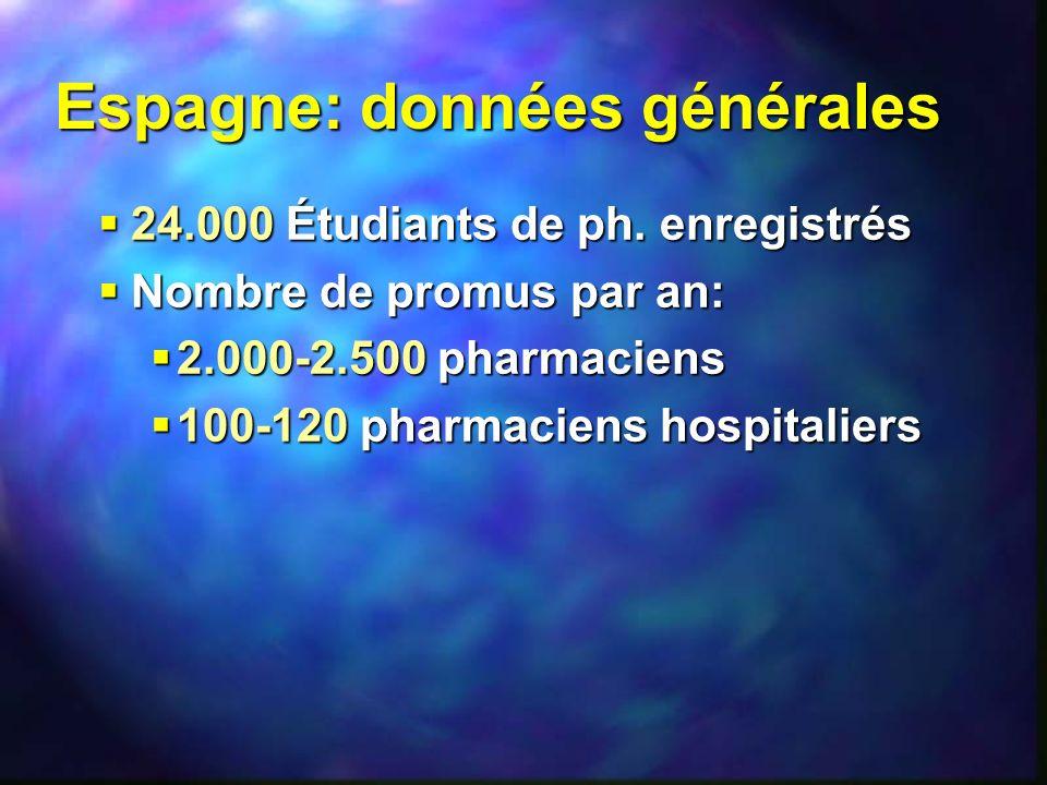 Espagne: données générales 24.000 Étudiants de ph. enregistrés 24.000 Étudiants de ph. enregistrés Nombre de promus par an: Nombre de promus par an: 2