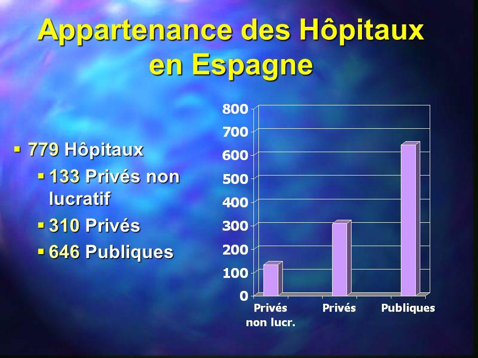 Appartenance des Hôpitaux en Espagne 779 Hôpitaux 779 Hôpitaux 133 Privés non lucratif 133 Privés non lucratif 310 Privés 310 Privés 646 Publiques 646