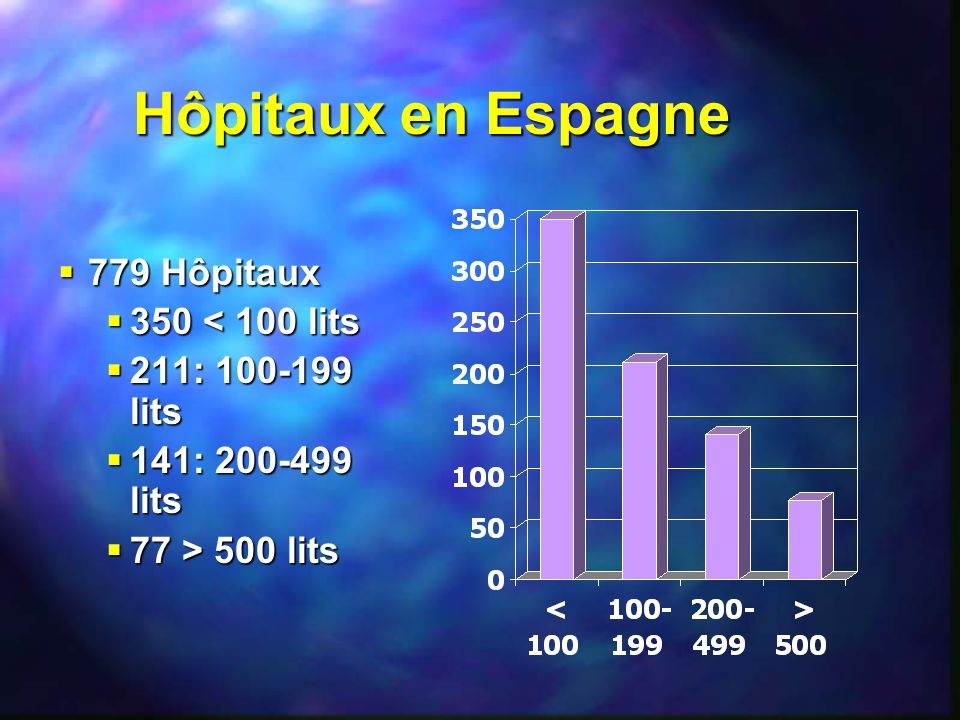 Hôpitaux en Espagne 779 Hôpitaux 779 Hôpitaux 350 < 100 lits 350 < 100 lits 211: 100-199 lits 211: 100-199 lits 141: 200-499 lits 141: 200-499 lits 77
