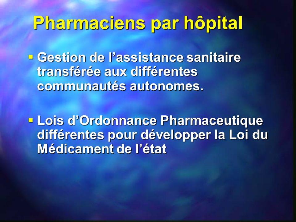 Pharmaciens par hôpital Gestion de lassistance sanitaire transférée aux différentes communautés autonomes. Gestion de lassistance sanitaire transférée
