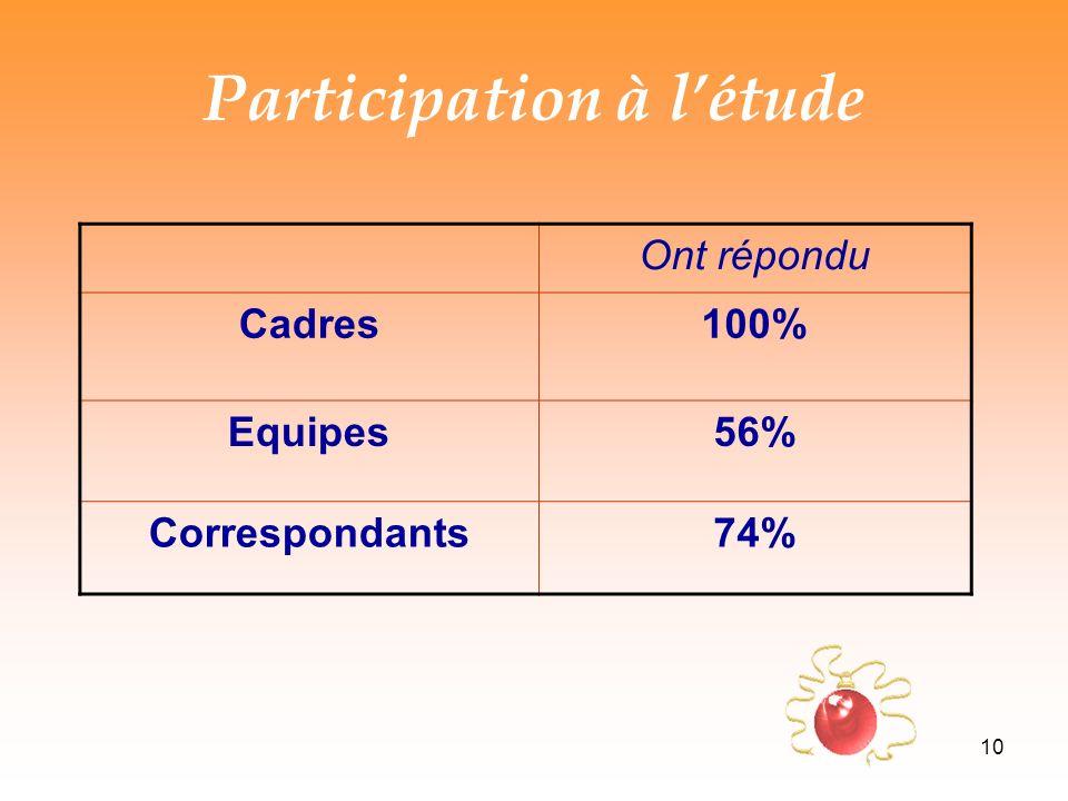 10 Participation à létude Ont répondu Cadres100% Equipes56% Correspondants74%