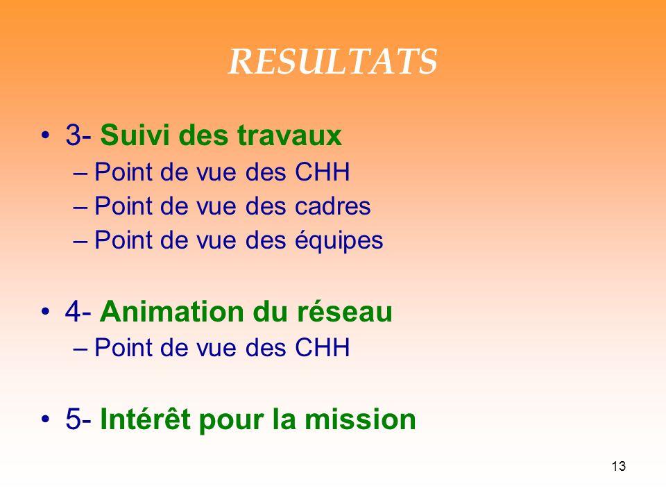 13 RESULTATS 3- Suivi des travaux –Point de vue des CHH –Point de vue des cadres –Point de vue des équipes 4- Animation du réseau –Point de vue des CHH 5- Intérêt pour la mission