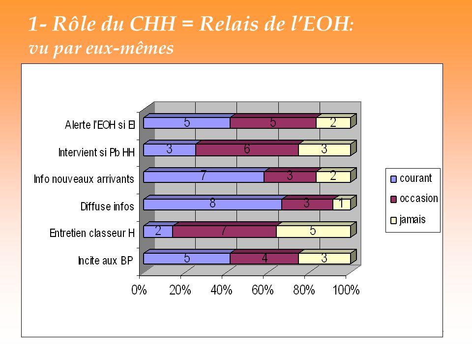 14 1- Rôle du CHH = Relais de lEOH : vu par eux-mêmes