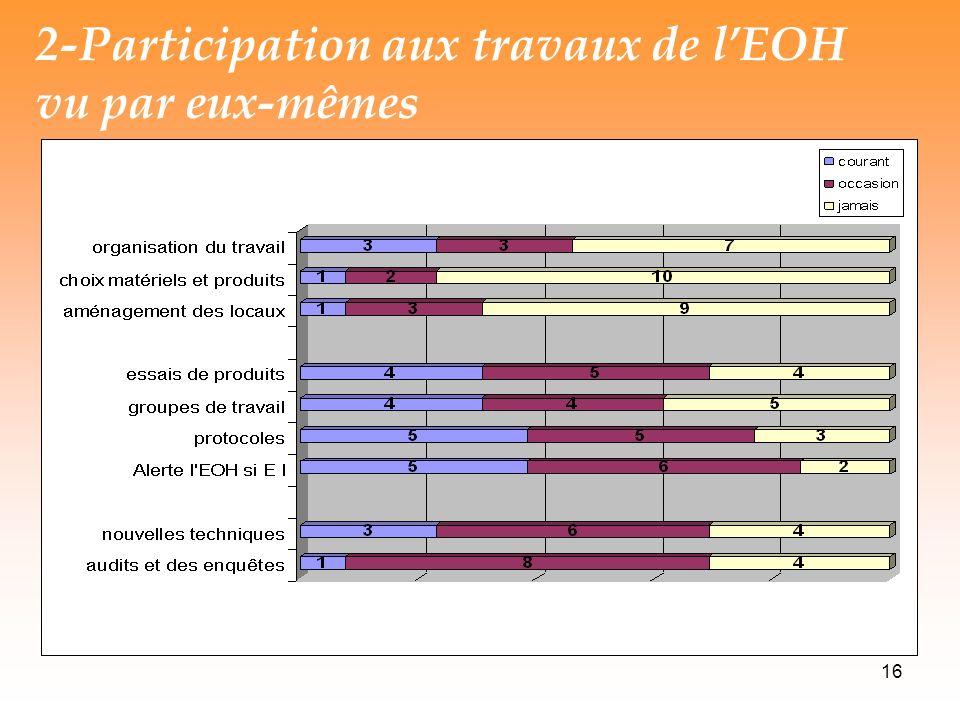 16 2-Participation aux travaux de lEOH vu par eux-mêmes