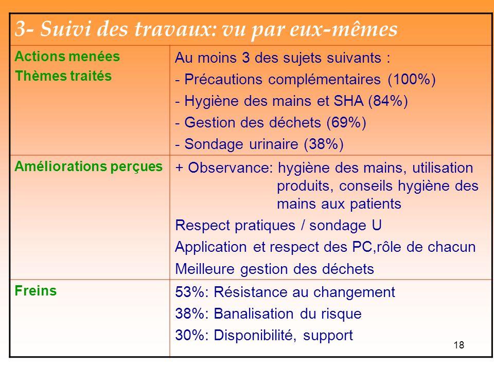 18 3- Suivi des travaux: vu par eux-mêmes Actions menées Thèmes traités Au moins 3 des sujets suivants : - Précautions complémentaires (100%) - Hygiène des mains et SHA (84%) - Gestion des déchets (69%) - Sondage urinaire (38%) Améliorations perçues + Observance: hygiène des mains, utilisation produits, conseils hygiène des mains aux patients Respect pratiques / sondage U Application et respect des PC,rôle de chacun Meilleure gestion des déchets Freins 53%: Résistance au changement 38%: Banalisation du risque 30%: Disponibilité, support