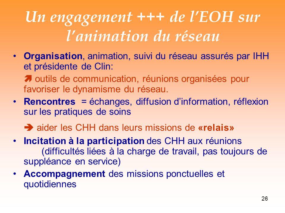 26 Un engagement +++ de lEOH sur lanimation du réseau Organisation, animation, suivi du réseau assurés par IHH et présidente de Clin: outils de communication, réunions organisées pour favoriser le dynamisme du réseau.