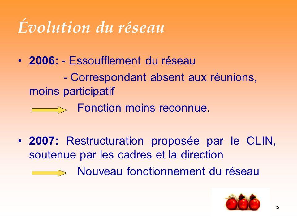 5 Évolution du réseau 2006: - Essoufflement du réseau - Correspondant absent aux réunions, moins participatif Fonction moins reconnue.