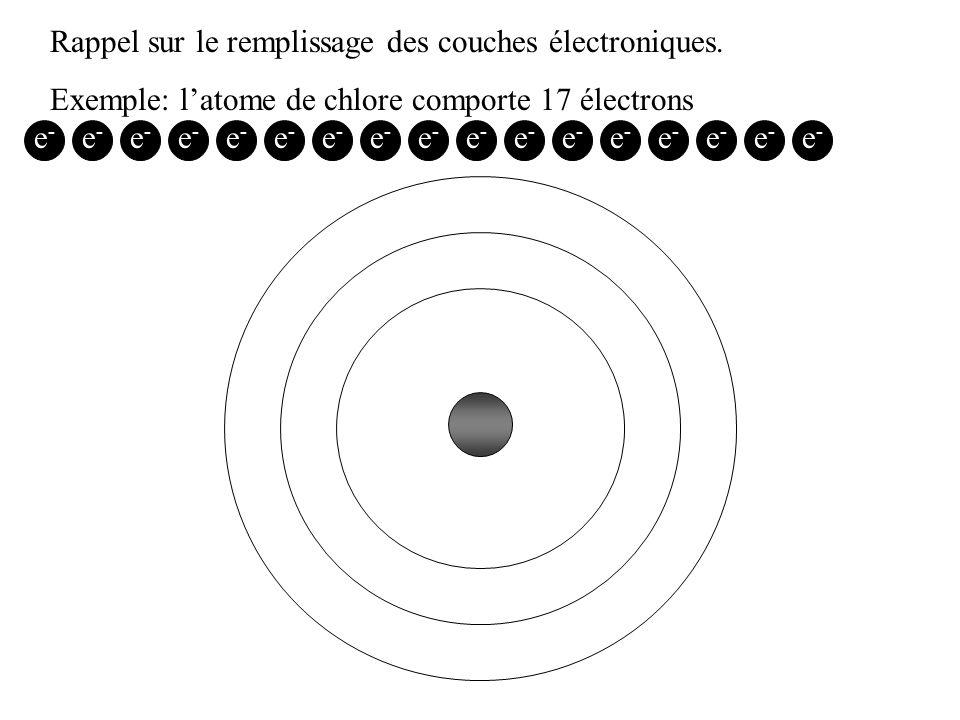 Rappel sur le remplissage des couches électroniques. Exemple: latome de chlore comporte 17 électrons e-e- e-e- e-e- e-e- e-e- e-e- e-e- e-e- e-e- e-e-