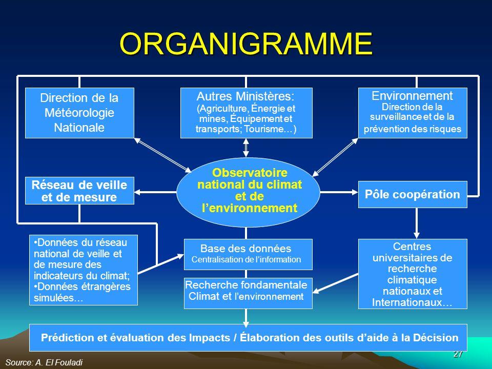 27 ORGANIGRAMME Observatoire national du climat et de lenvironnement Recherche fondamentale Climat et lenvironnement Base des données Centralisation d