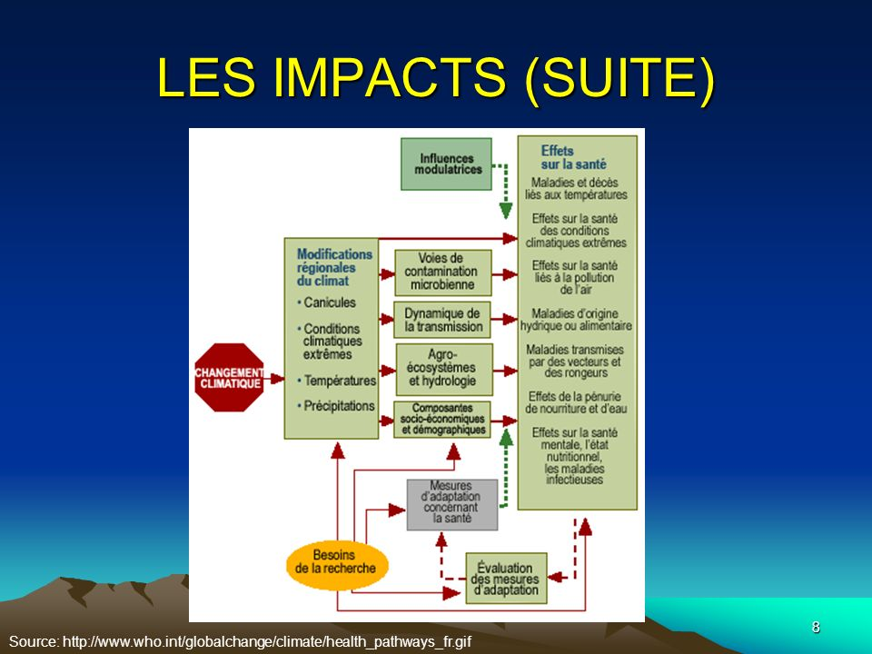 8 LES IMPACTS (SUITE) Source: http://www.who.int/globalchange/climate/health_pathways_fr.gif