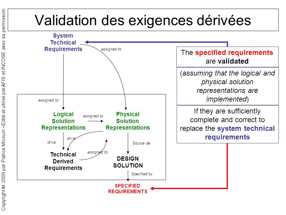 Copyright 2009 par Patrice Micouin –Edité et utilisé par AFIS et INCOSE avec sa permission Validation des exigences dérivées System Technical Requirements Logical Solution Representations Technical Derived Requirements Physical Solution Representations DESIGN SOLUTION assigned to drive Source de SPECIFIED REQUIREMENTS Specified by (assuming that the logical and physical solution representations are implemented) If they are sufficiently complete and correct to replace the system technical requirements The specified requirements are validated