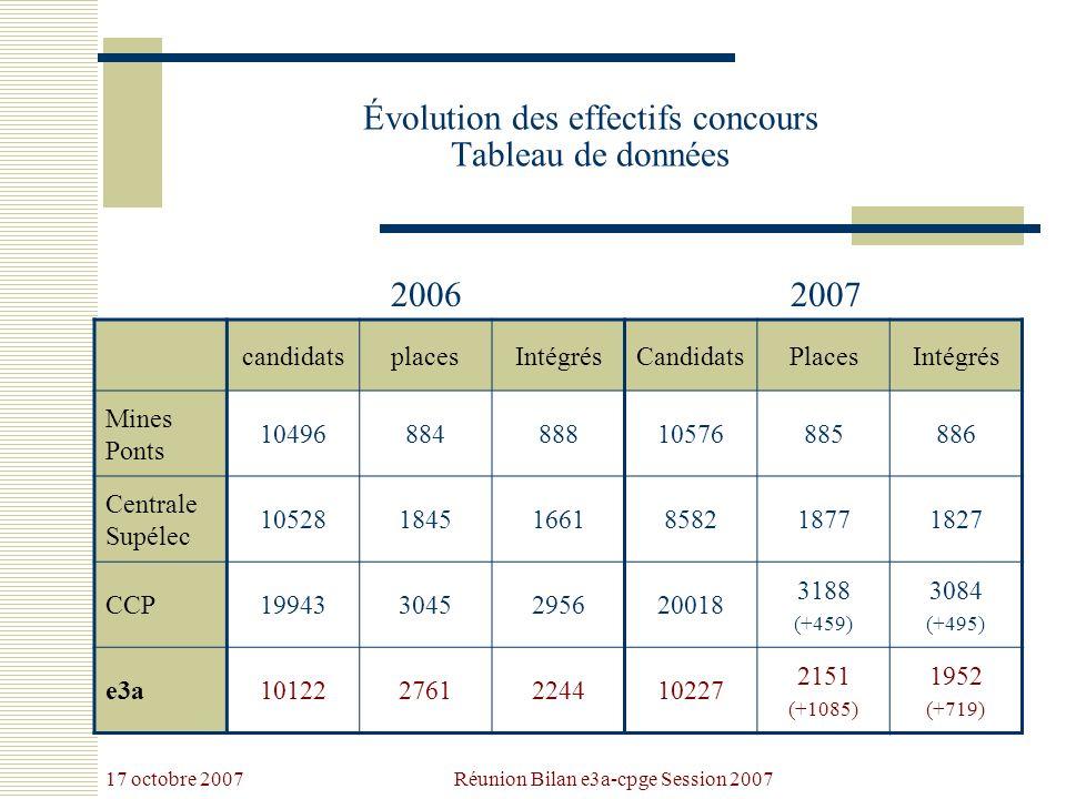 17 octobre 2007 Réunion Bilan e3a-cpge Session 2007 Évolution e3a Sessions 2004 à 2007