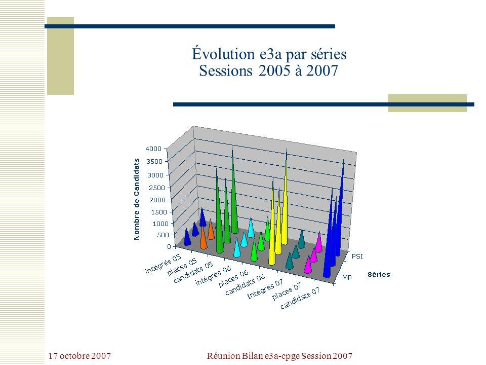 17 octobre 2007 Réunion Bilan e3a-cpge Session 2007 Évolution e3a par séries Sessions 2005 à 2007