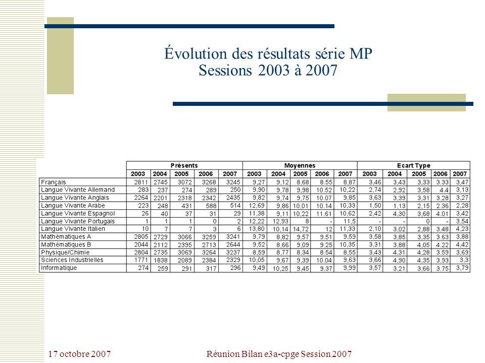 17 octobre 2007 Réunion Bilan e3a-cpge Session 2007 Évolution des résultats série MP Sessions 2003 à 2007