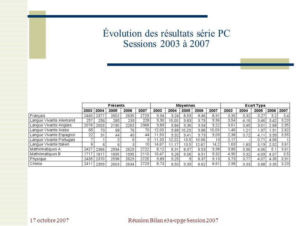 17 octobre 2007 Réunion Bilan e3a-cpge Session 2007 Évolution des résultats série PC Sessions 2003 à 2007