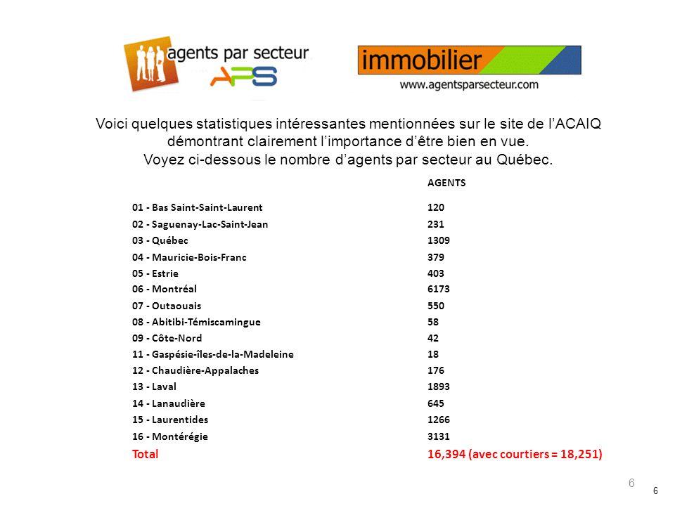 6 6 Voici quelques statistiques intéressantes mentionnées sur le site de lACAIQ démontrant clairement limportance dêtre bien en vue.