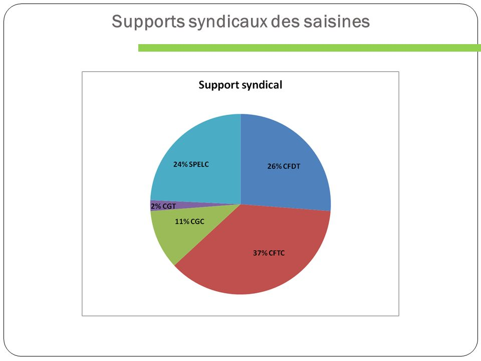 Supports syndicaux des saisines