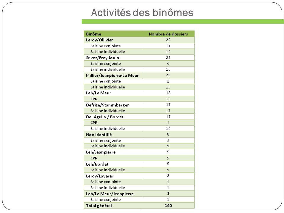 Activités des binômes