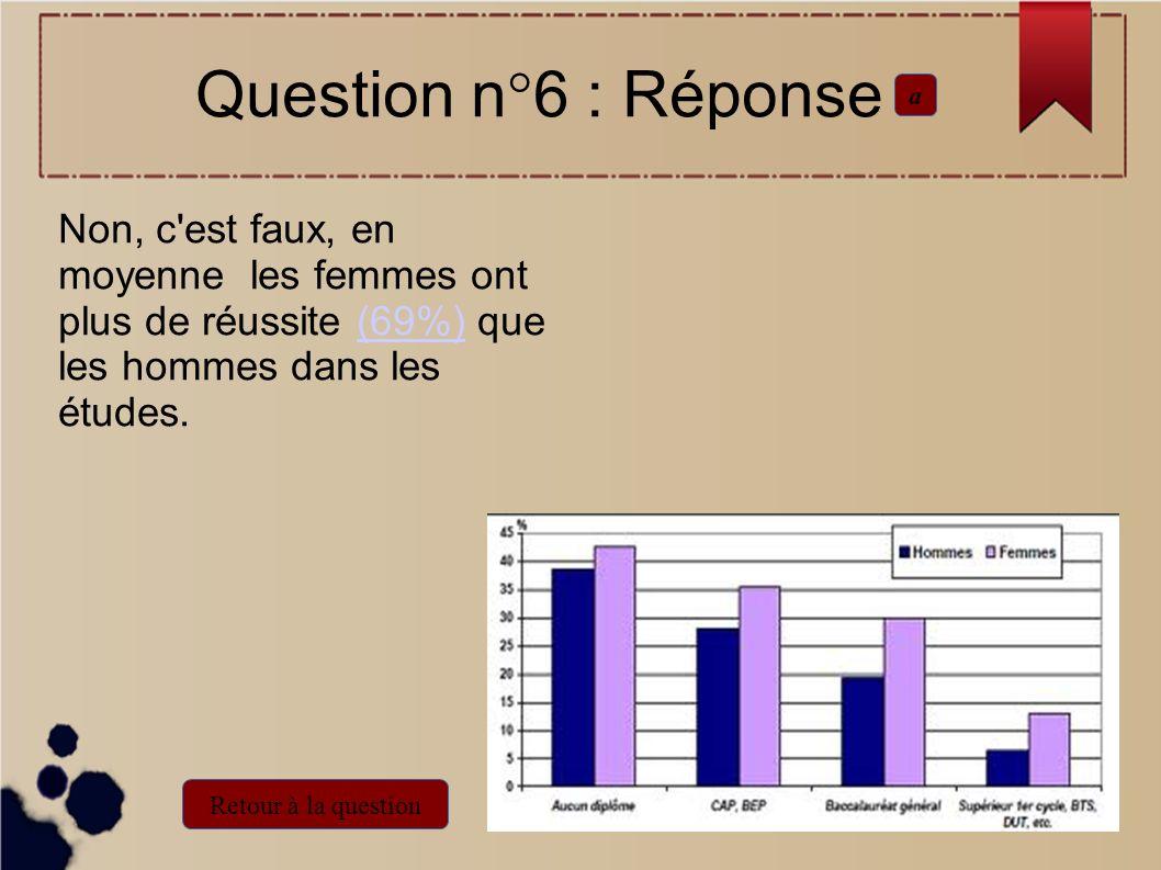 Non, c'est faux, en moyenne les femmes ont plus de réussite (69%) que les hommes dans les études.(69%) Question n°6 : Réponse a Retour à la question