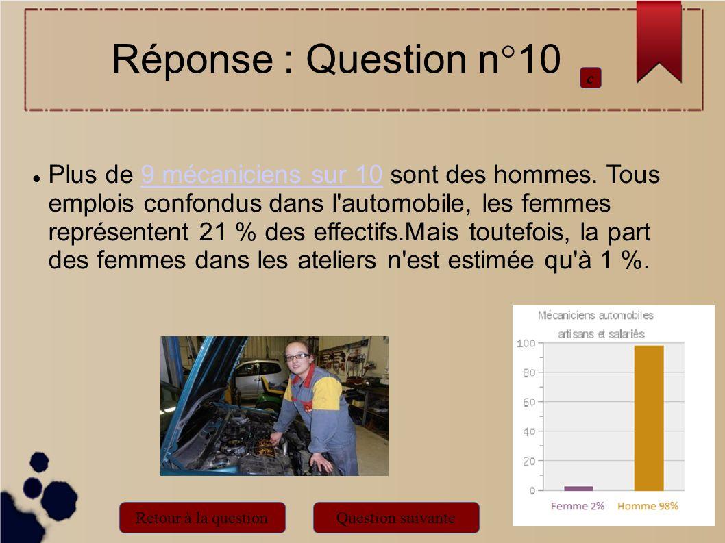 Plus de 9 mécaniciens sur 10 sont des hommes. Tous emplois confondus dans l'automobile, les femmes représentent 21 % des effectifs.Mais toutefois, la