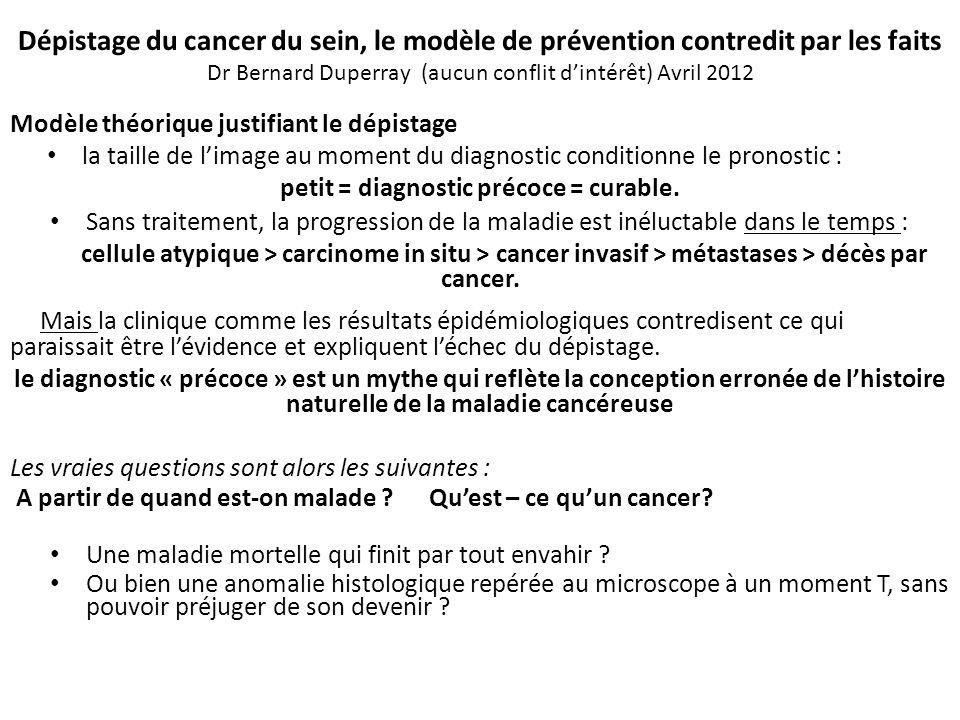 Dépistage du cancer du sein, le modèle de prévention contredit par les faits Dr Bernard Duperray (aucun conflit dintérêt) Avril 2012 Modèle théorique