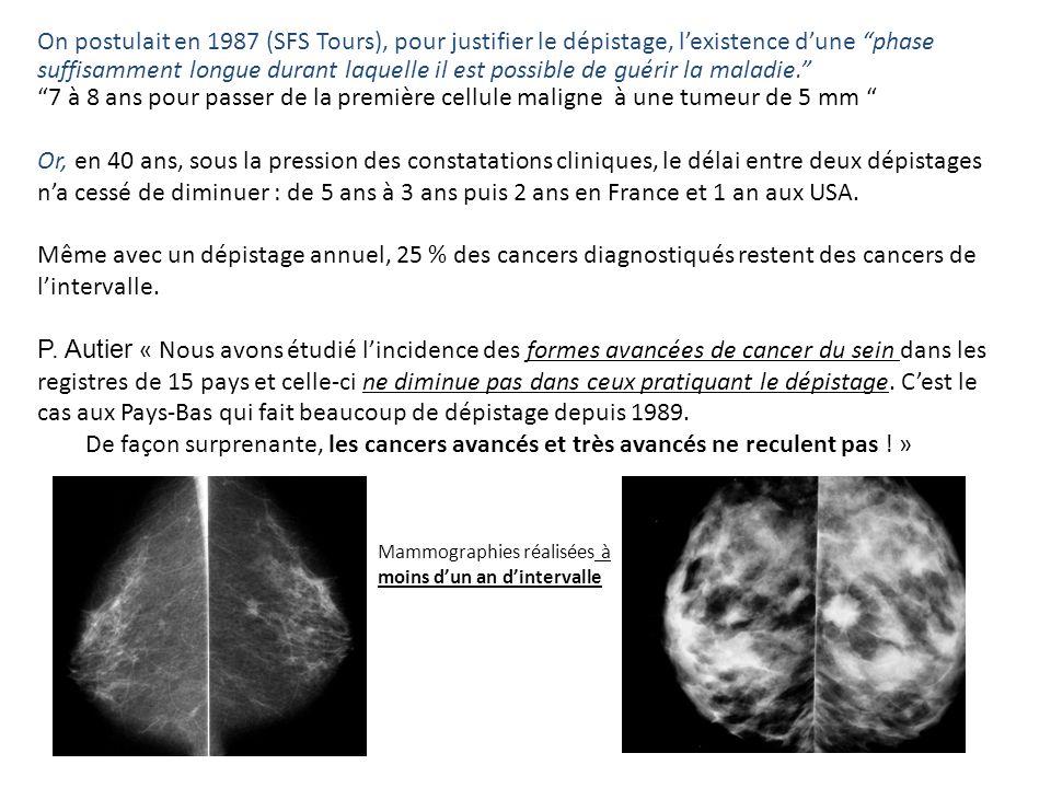 Diagnostics par année Décès par année 199020001995 308 mammographes 19802511 mammographes en 2000 Année1985 1980 10000 20000 30000 40000 Nombre par an Diagnostics et décès Source des nombres de diagnostics : Remontet et al 2003 - Source des nombres de décès : CépiDC – INSERM 2004 2588 décès de plus en 2000 quen 1980 20634 cas annuels de plus en 2000 quen 1980 Le dépistage est à lorigine de lexplosion de lincidence du cancer du sein L 350 000 mammo en 19823 millions en 2000 1 900 000 en 1989 2005 : 49 814