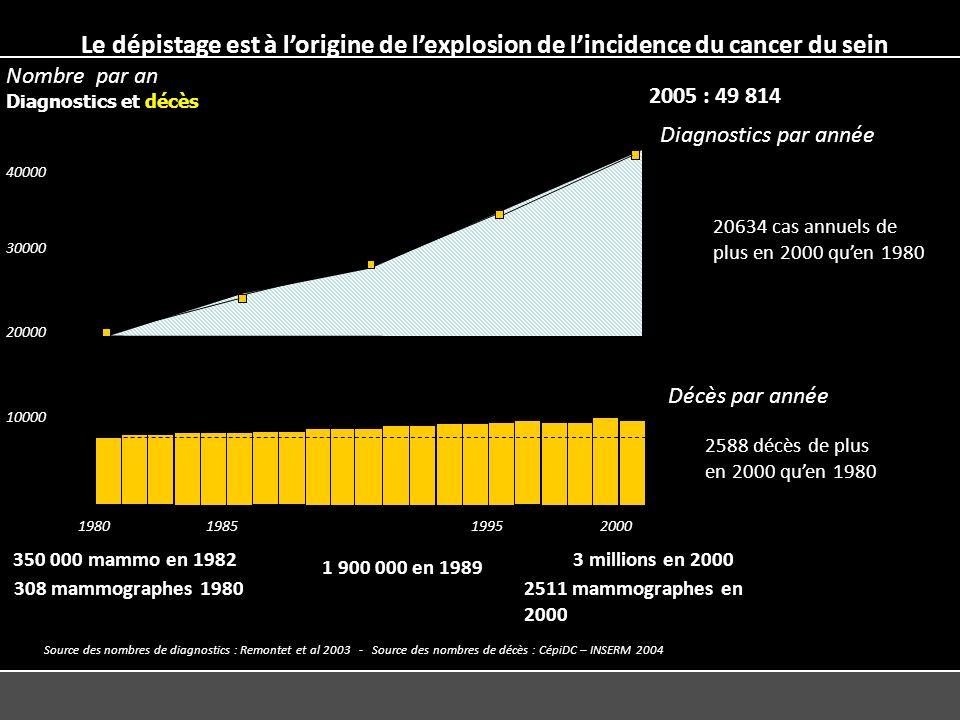 Diagnostics par année Décès par année 199020001995 308 mammographes 19802511 mammographes en 2000 Année1985 1980 10000 20000 30000 40000 Nombre par an