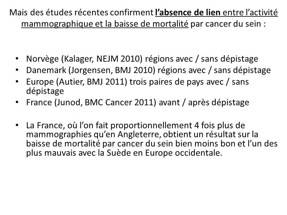 Mais des études récentes confirment labsence de lien entre lactivité mammographique et la baisse de mortalité par cancer du sein : Norvège (Kalager, N