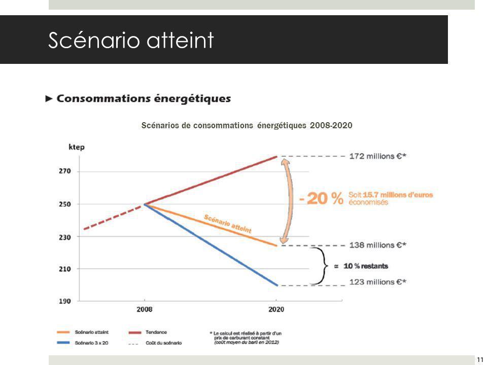 Scénario atteint 11 Scénarios de consommations énergétiques 2008-2020