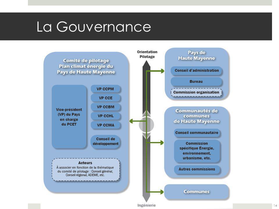 La Gouvernance 14