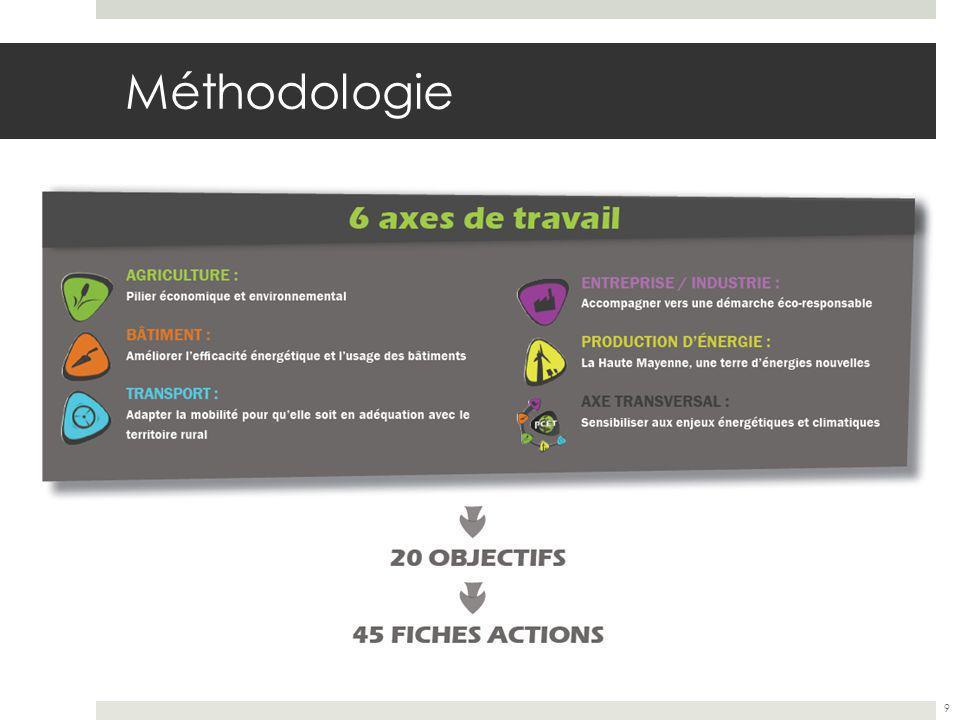 Méthodologie 9
