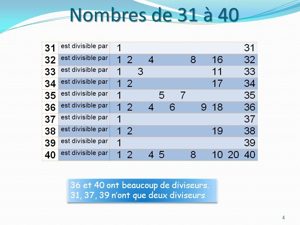 3 Nombres de 21 à 30 Le nombre 24 possède beaucoup de diviseurs; il y en a 8. À lopposé, le nombre 23 na que deux diviseurs: 1 et 23. Le nombre 24 pos
