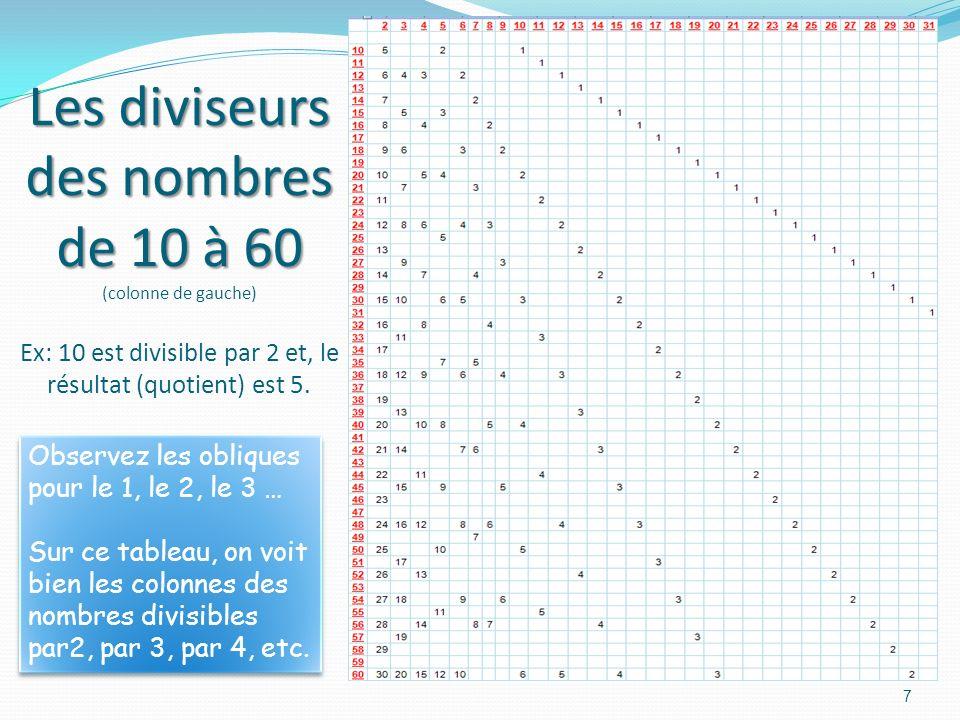 6 Les records de la quantité de diviseurs sont : 12 et 18 (avec 6 diviseurs); 24, 30 et 40 (avec 8 diviseurs); 48 (avec 10 diviseurs). Les records de