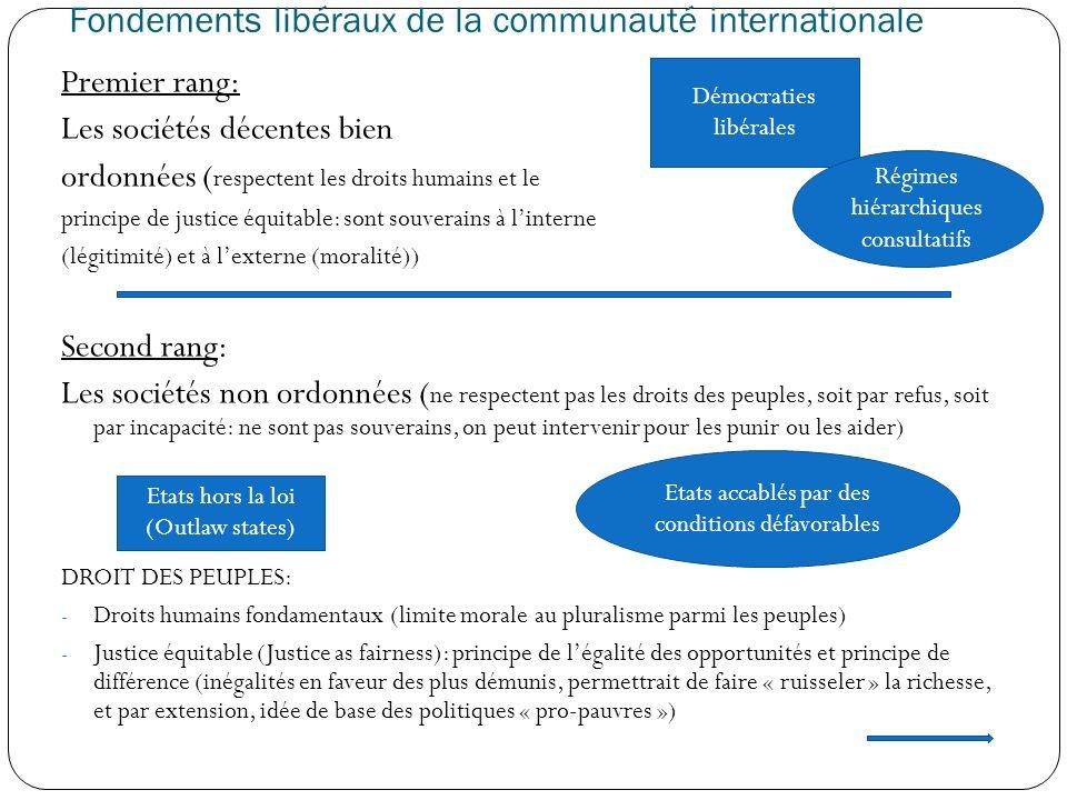 Fondements libéraux de la communauté internationale Premier rang: Les sociétés décentes bien ordonnées ( respectent les droits humains et le principe
