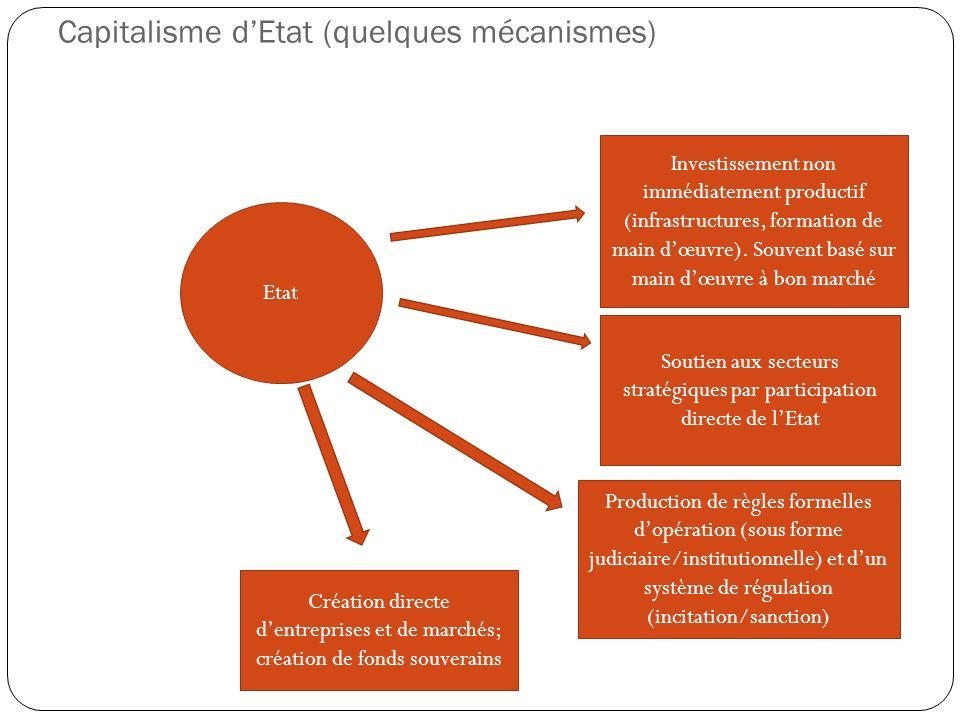 Capitalisme dEtat (quelques mécanismes) Etat Investissement non immédiatement productif (infrastructures, formation de main dœuvre). Souvent basé sur
