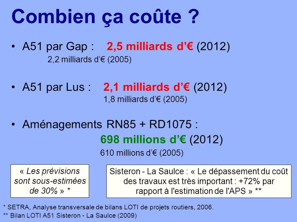 Combien ça coûte ? A51 par Gap : 2,5 milliards d (2012) 2,2 milliards d (2005) A51 par Lus : 2,1 milliards d (2012) 1,8 milliards d (2005) Aménagement