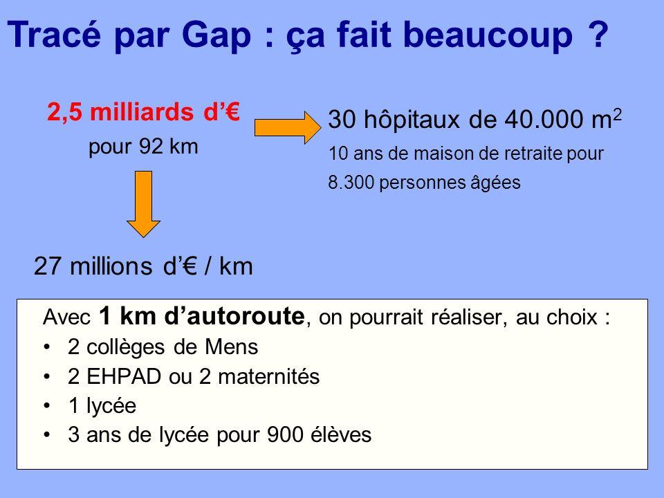 Entre Col du Fau et Gap : 22 viaducs (+ de 7 km ) Viaduc de lEbron : 1,5 km de long 2 tunnels : Lavars (1 km) Faraut (3,8 km) 27 millions d / km Autoroute en plaine : environ 7 millions d / km Tracé par Gap : pourquoi est-ce si cher ?
