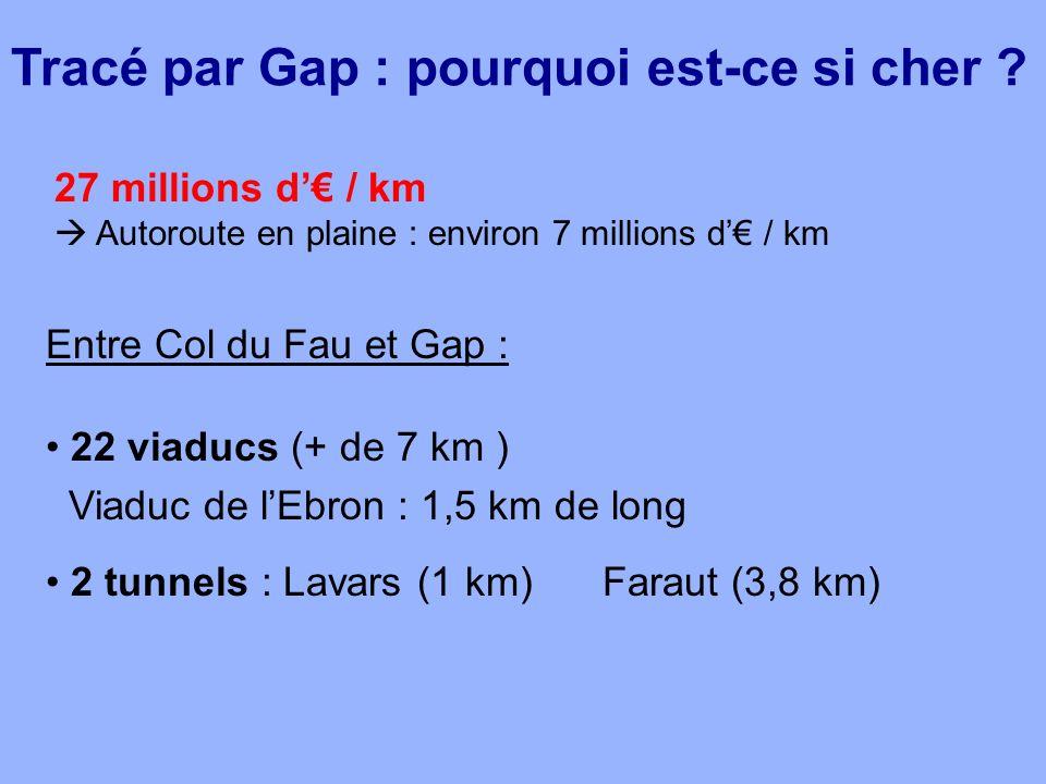 Entre Col du Fau et Gap : 22 viaducs (+ de 7 km ) Viaduc de lEbron : 1,5 km de long 2 tunnels : Lavars (1 km) Faraut (3,8 km) 27 millions d / km Autor
