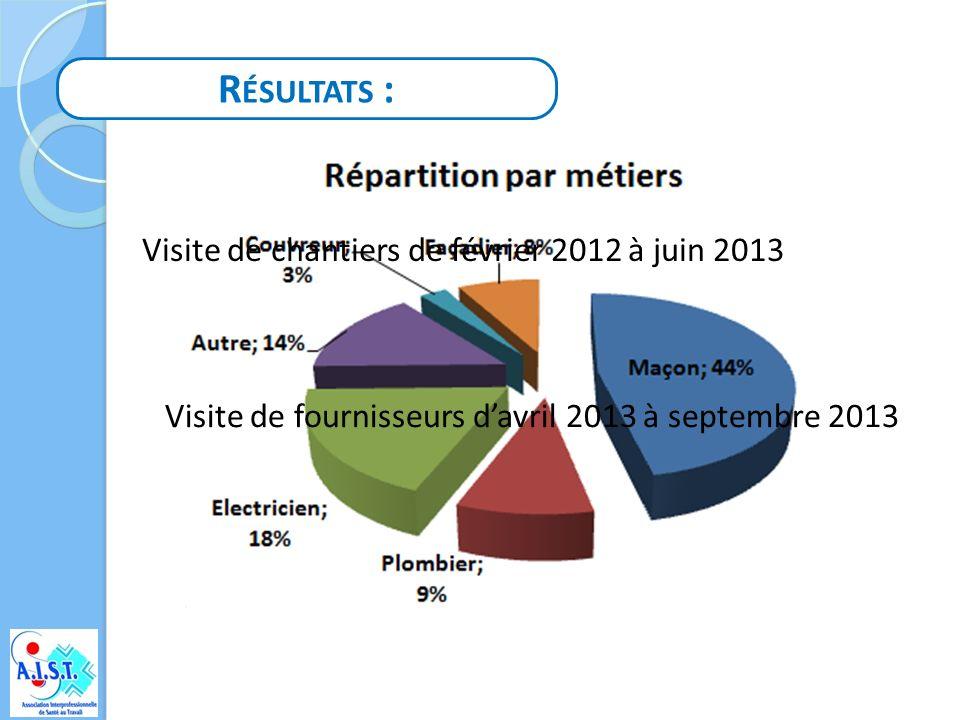 C HAUSSURES DE SÉCURITÉ : Port de chaussures de sécurité : 20 % 80 % Fournies par lemployeur 25% 75 %